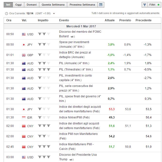 Calendario Economico Investing.L Analisi Fondamentale Starting Finance