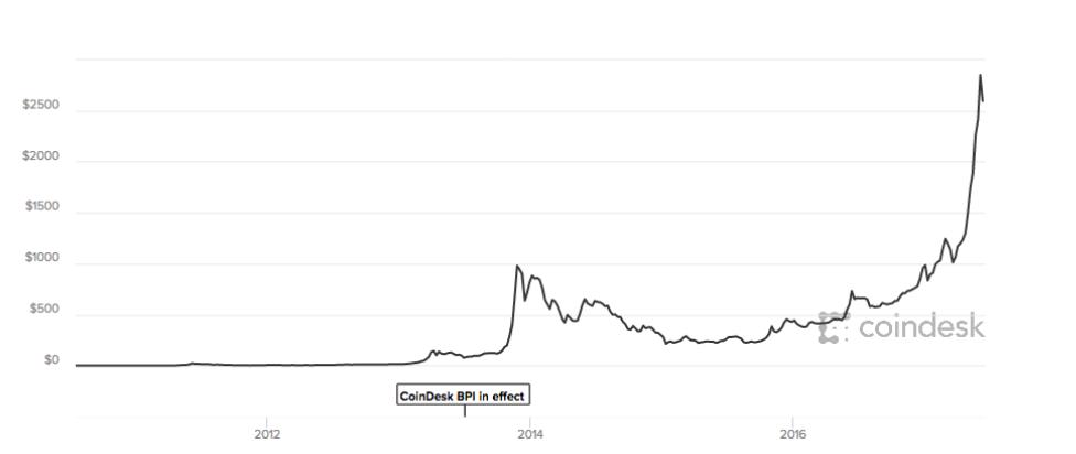 btc profilo di mercato
