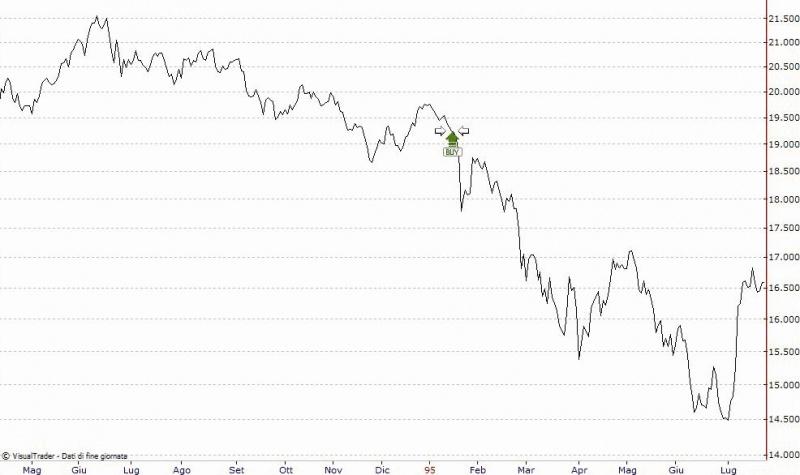 barings bank graph